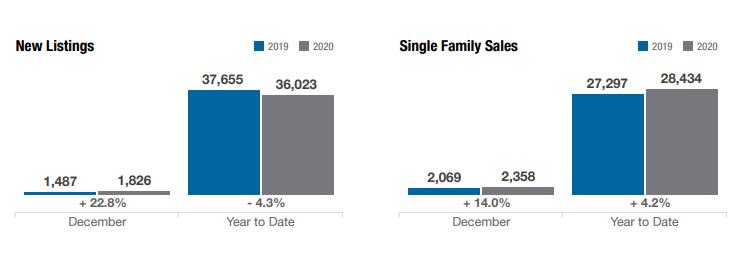 columbus-ohio-real-estate-market-new-listings-&-single-family-sales-december-2020